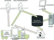 Transportlogistik: Wirtschaftlichkeit und technische Kompatibilität