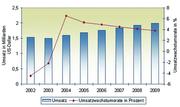 Antriebstechnik: Aufwärtstrend ab 2004