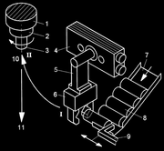 Handhabungstechnik: Ein Stück vom Kreis