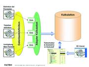 Fertigungstechnik und Werkzeugmaschinen: Wissensbasierte Kalkulation