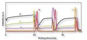 Schnelle, simultane Elementanalytik: Neue Broschüre beschreibt Glimmentladungsspektrometer GD-OES Profiler