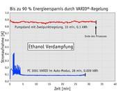 Vakuum-Laborprozesse optimieren: Zeit- und energiesparend sowie wartungsarm