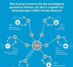 Logistik 4.0.: Die Mehrheit zieht mit