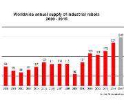 Grafik Absatz Industrieroboter