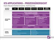Prozess-Management und ERP-Einführung: Mittelständische Unternehmen neu organisieren