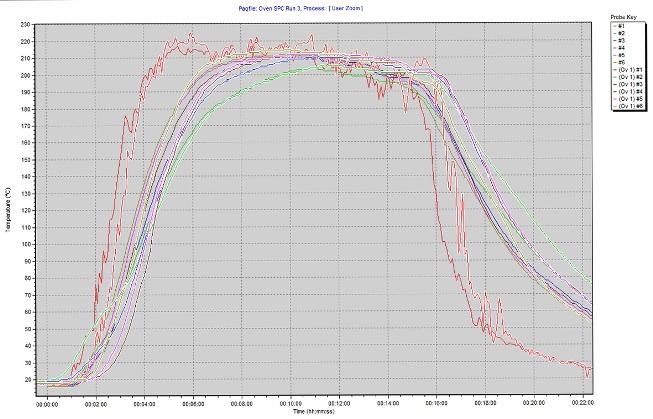 Überwachung von Wärmeprozessen: Software Insight 7.20 mit erweiterten Funktionen für Temperaturprofilanalyse