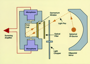 Spektroskopie: Instrumentelle Analytik