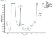 Spektroskopie: Bei der Herstellung von Ethylenglykol...