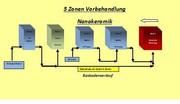 DOK Chemie: Nanokeramik für 4- bis 6-Zonen-Anlagen