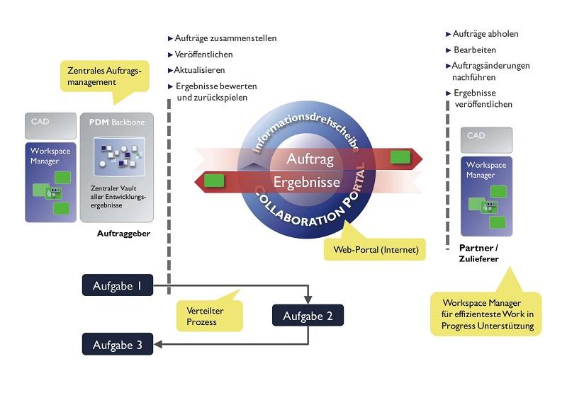 Märkte + Unternehmen: Collaborative Engineering: Mit Zulieferern einfacher zusammen arbeiten