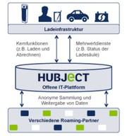 Märkte + Unternehmen: Elektromobilität: Gemeinschaftsunternehmen Hubject gegründet