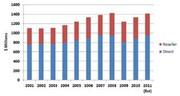 News: NC-Software: Markt wuchs 2010 weltweit um 7,6 Prozent