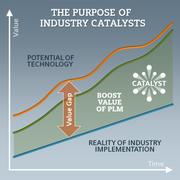 News: PLM-Software: Kapitaleinsatz für PLM-Investitionen optimieren