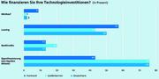 Kunststofftechnik (KU): Leasing statt Bankkredit