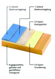 Fertigungstechnik und Werkzeugmaschinen (MW),: Bunt und belastbar