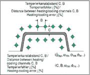 th9: Zykluszeitgarantie von Spritzgieß-Werkzeugen