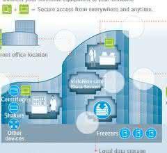Schematische Darstellung: Das digitale und vernetzte Labor wird Realität.