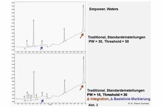 Bild 2: Unterschiedliche Integration sowie Basislinie je nach eingestellten Parametern.