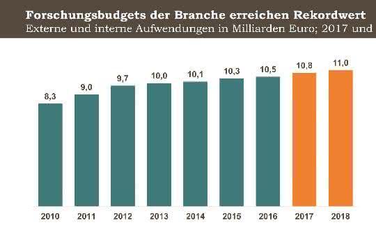 Externe und interne Aufwendungen in Mrd. Euro, 2017 und Schätzung/Prognose für 2018.