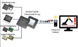 Bild 3: Sensordaten können mithilfe eines Mikrocontrollers der XMC4000-Familie zusammengeführt (Sensor-Fusion) werden. Die Controller bieten außerdem industrielle Standard-Schnittstellen wie EtherCAT. Die anfallenden umfangreichen Daten lassen sich nutzen, indem mittels KI-Technologien geringe Abweichungen vom Normalzustand erfasst und interpretiert werden.