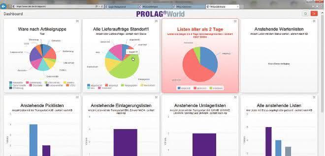 Marktübersicht 2: CIM: Prolag World