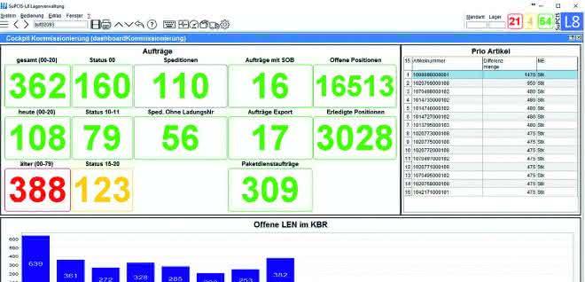 Marktübersicht 20: S&P Computersysteme: SuPCIS-L8