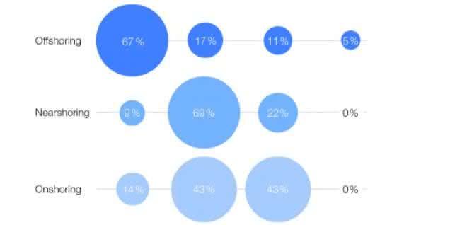 News Knowledge: Nearshoringstudie: Produktion kommt näher zu den Industrieländern