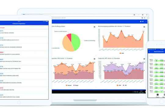 Marktübersicht 28: WITRON: WITRON 4.0 Portal