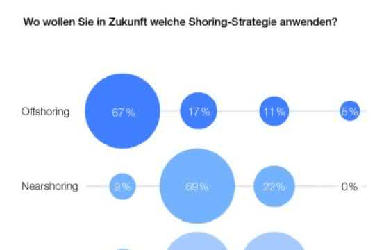News Knowledge: Nearshoringstudie: Produktion kommt näher zu den Industrieländern