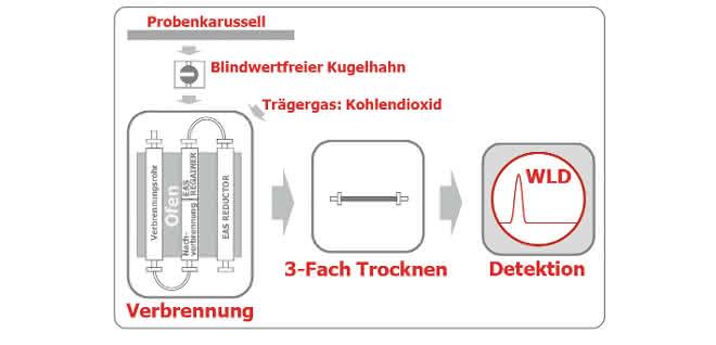 Bild 1: Funktionsprinzip der Dumas-Analyse des rapid N exceed®.
