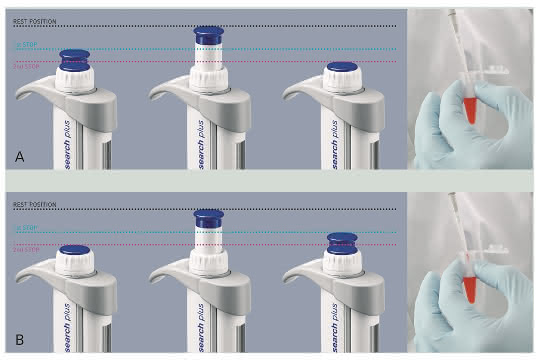 "Darstellung ""Forward pipetting"" vs. ""Reverse pipetting"""