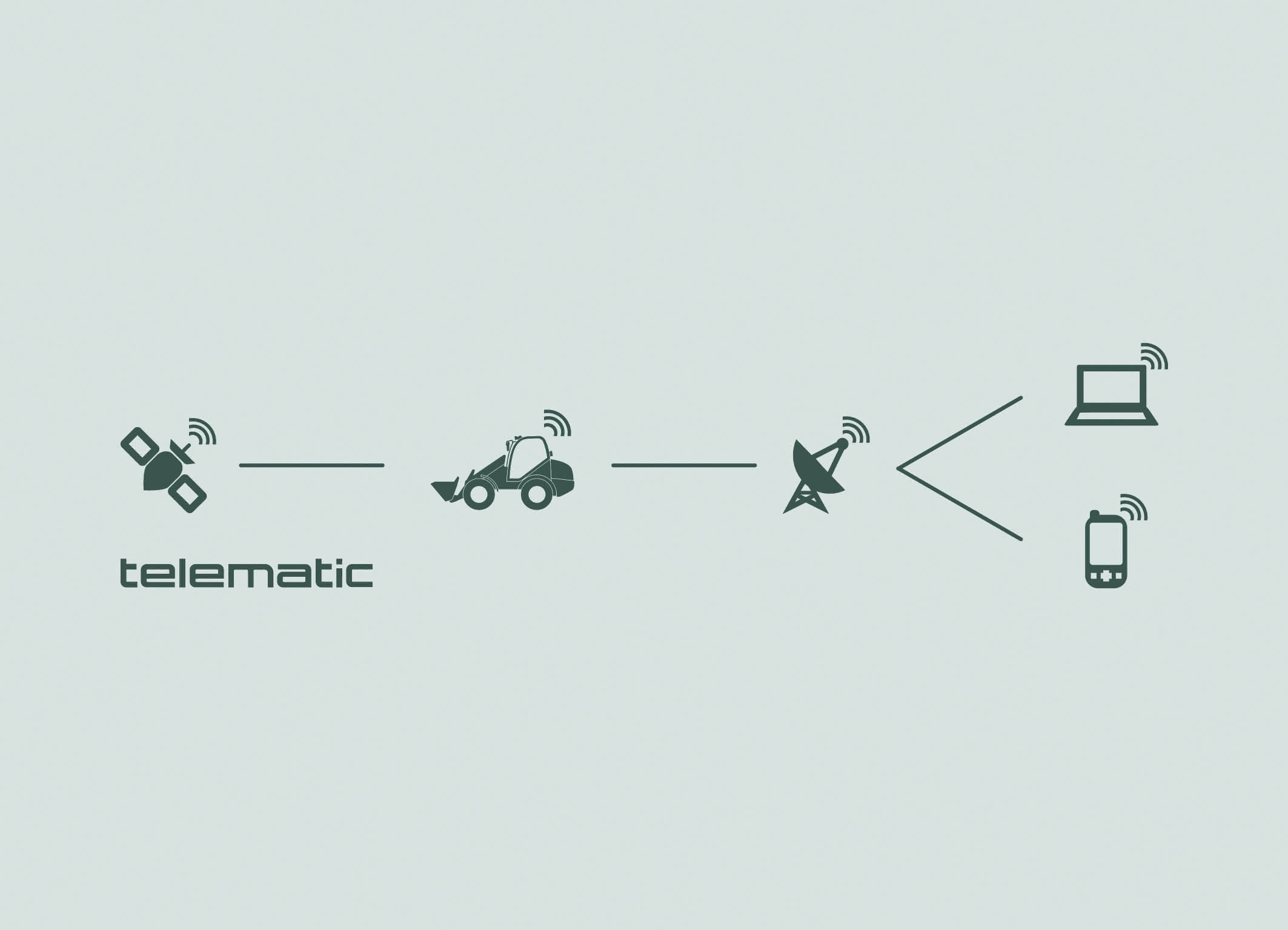 Bagger: Kramer: Telematic für Kompaktbaumaschinen
