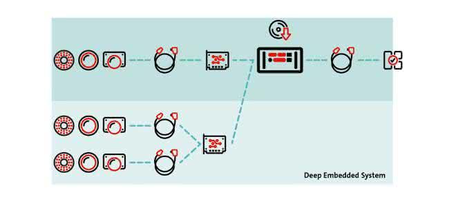 Stemmer Deep Embedded System