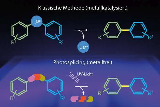 Der klassische und neu gefundene, metallfreie Syntheseweg für Biaryle.