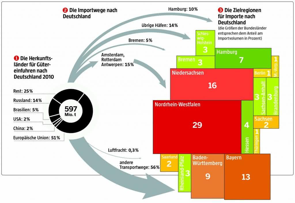 Advertorial: Import-Seismograf Deutschland (ISD)