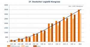 News LT People: BVL spekuliert auf Rekordbesuch beim Deutschen Logistik-Kongress