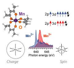Elektronenzustände: Skizze von Mangan mit Sauerstoff.