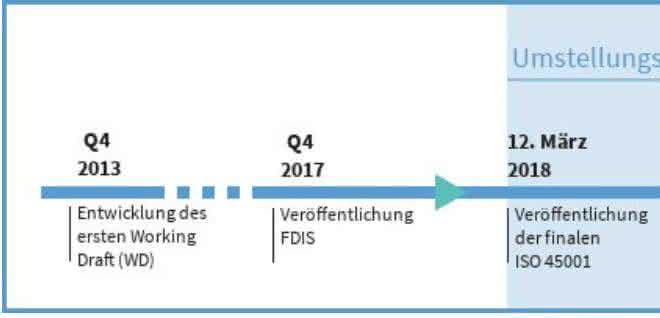 Zeitplanung zur Umsetzung von ISO 45001