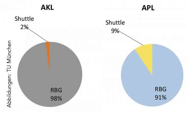 Verteilung des Lagertyps