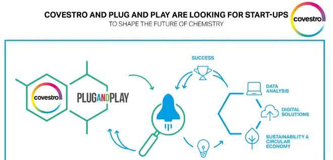 Grafische Skizze zu: Covestro und Plug and Play suchen Start-ups für die Zukunft der Chemie. (Bild: Covestro)