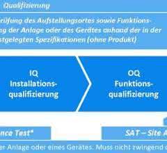 Qualifizierung und Validierung