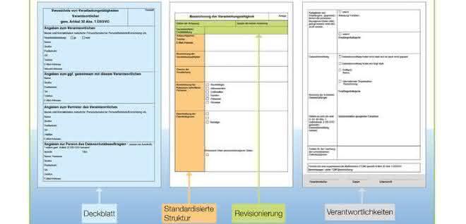 Struktur von Dokumenten