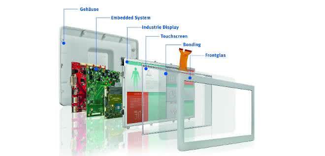 Embedded-Displaysystem