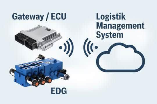 elektrohydraulische Ventilblock EDG