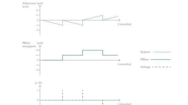 Präzise Positionierung: Nachjustieren mit dem Piezoeffekt