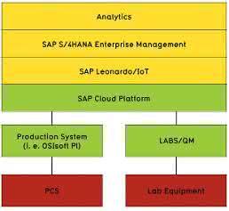 Schnittstelle um SAP Leonardo IoT
