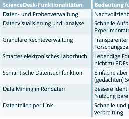 Tabelle: ScienceDesk-Funktionalitäten