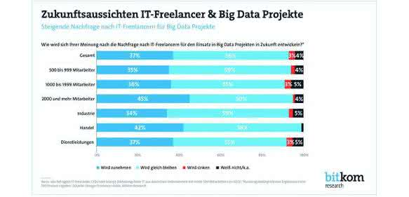 IT-Experten: Wissen als Dienstleistung