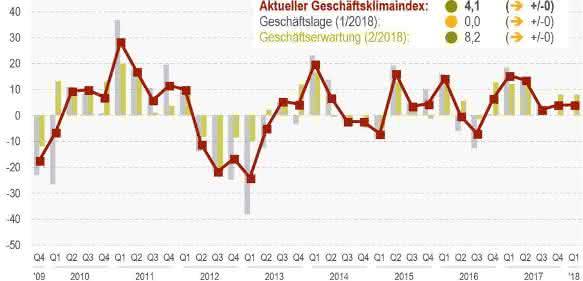 Index für Geschäftslage und Geschäftserwartung in der Kunststoffrohr-Industrie