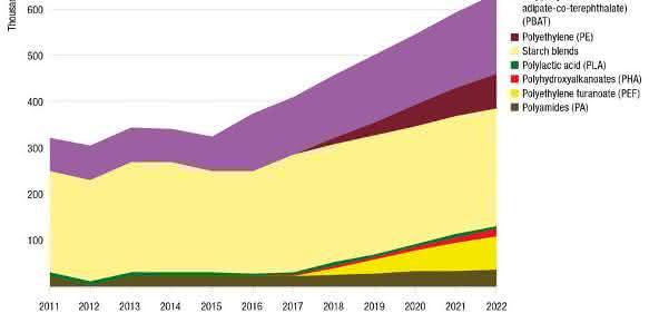 Europäische Produktionskapazitäten biobasierter Polymere